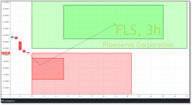 Chart displaying Reversals and Targets for FLS