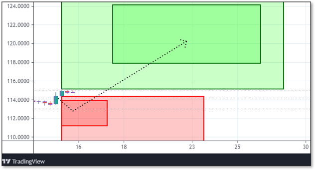Chart displaying Reversals and Targets for BX