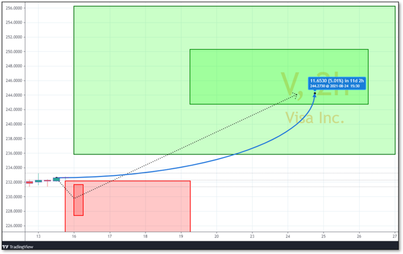 Chart displaying Reversals and Targets for V