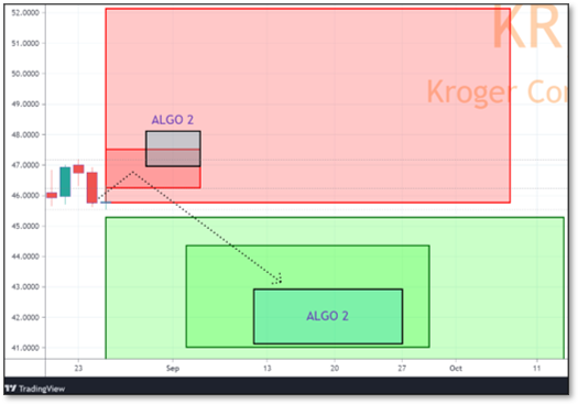 Chart displaying Reversals and Targets for KR