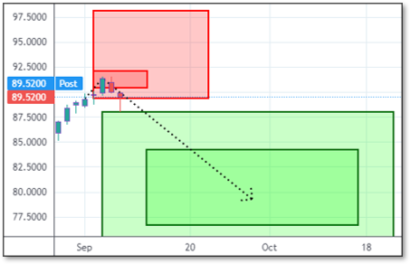 Chart displaying Reversals and Targets for NTAP