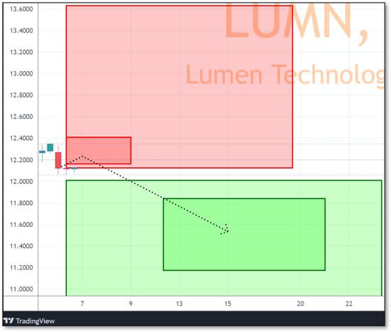 Chart displaying Reversals and Targets for LUMN