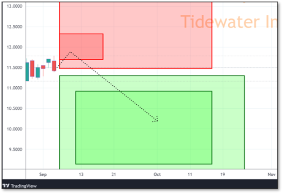 Chart displaying Reversals and Targets for TDW
