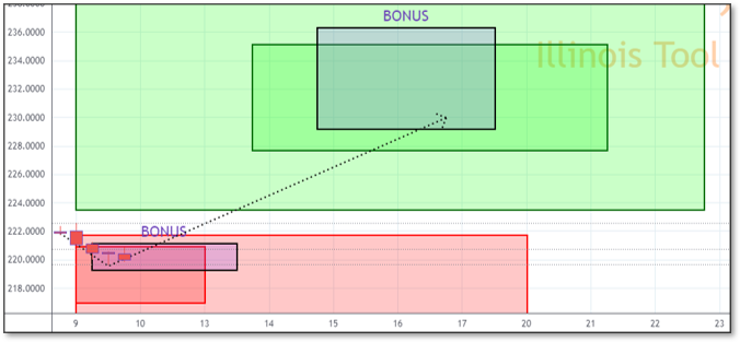 Chart displaying Reversals and Targets for ITW