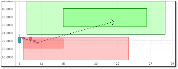 Chart displaying Reversals and Targets for SCHW