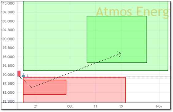 Chart displaying Reversals and Targets for ATO