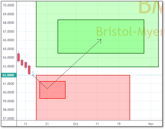 Chart displaying Reversals and Targets for BMY