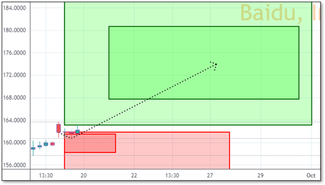 Chart displaying Reversals and Targets for BIDU