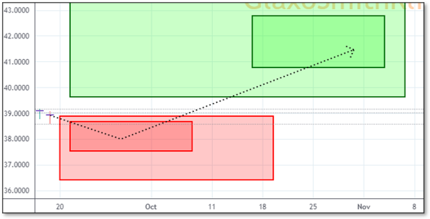 Chart displaying Reversals and Targets for GSK