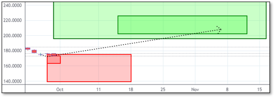Chart displaying Reversals and Targets for CCI