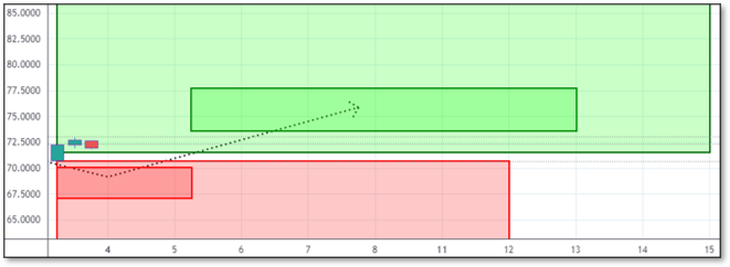 Chart displaying Reversals and Targets for HIBB