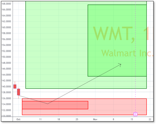 Chart displaying Reversals and Targets for WMT